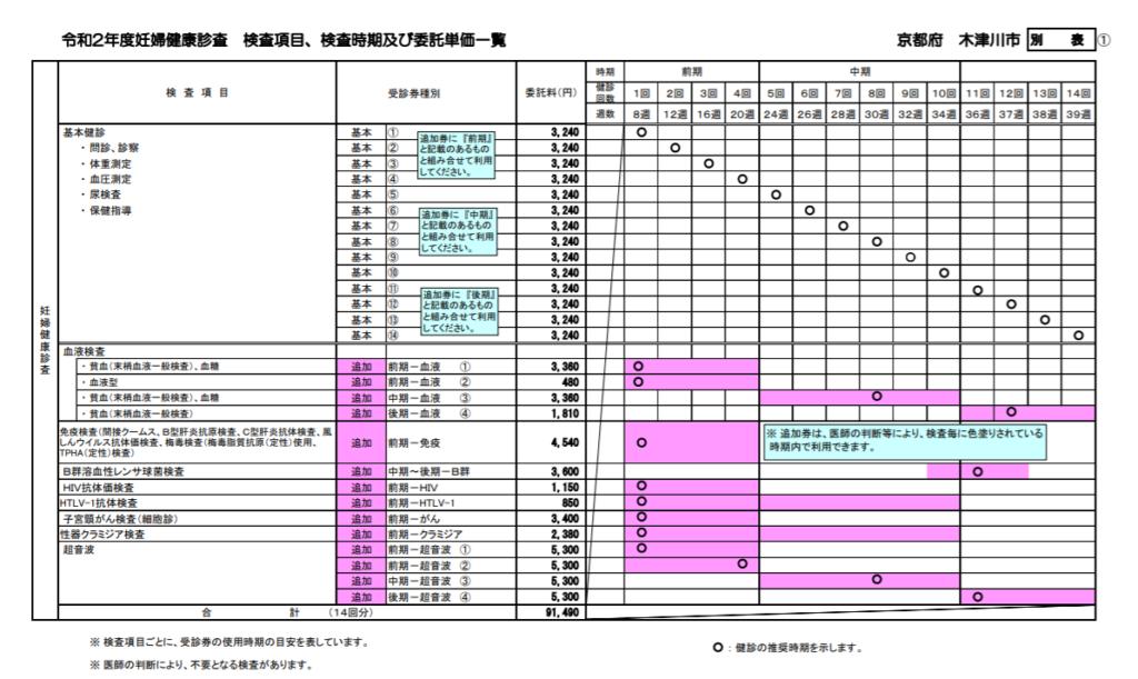木津川市の子育て支援・結婚・育児の支援【子育てしやすい街?】