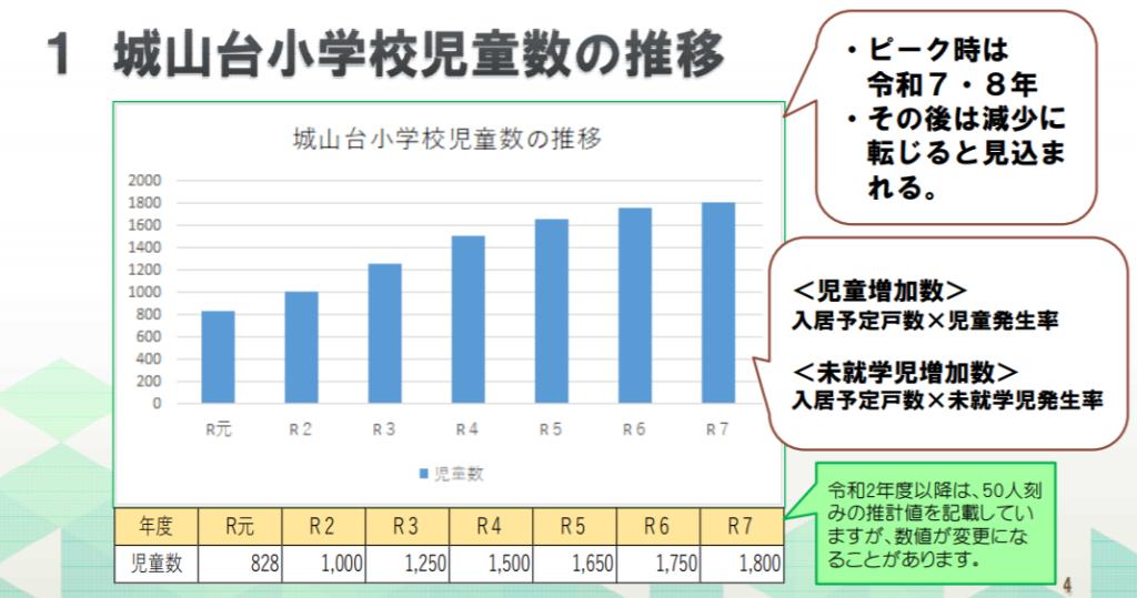 木津川市HPより・城山台小学校の児童数推移