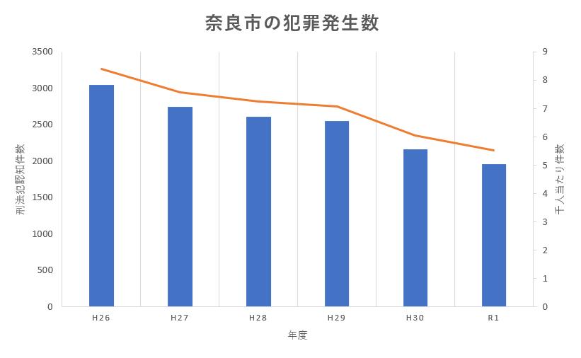 6年間の奈良市の犯罪認知件数の推移