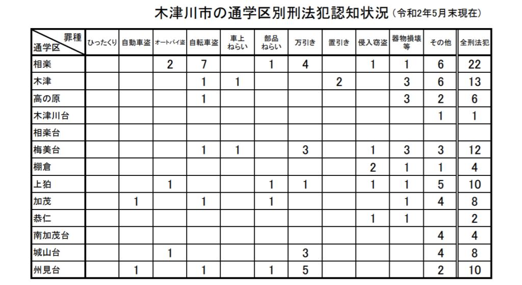 学校区ごとの刑法犯認知件数(木津川市)